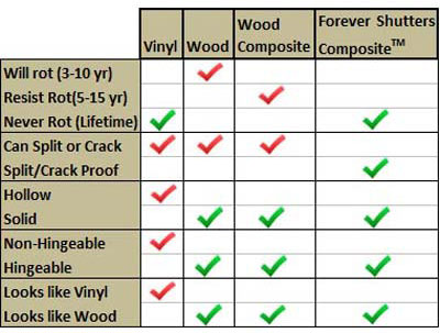 Composite Exterior Shutters Chart - Wood, Vinyl, and Composite